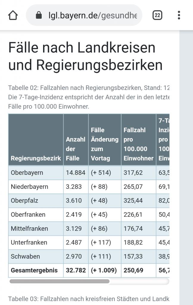 aktuelle Coronazahlen für Bayern